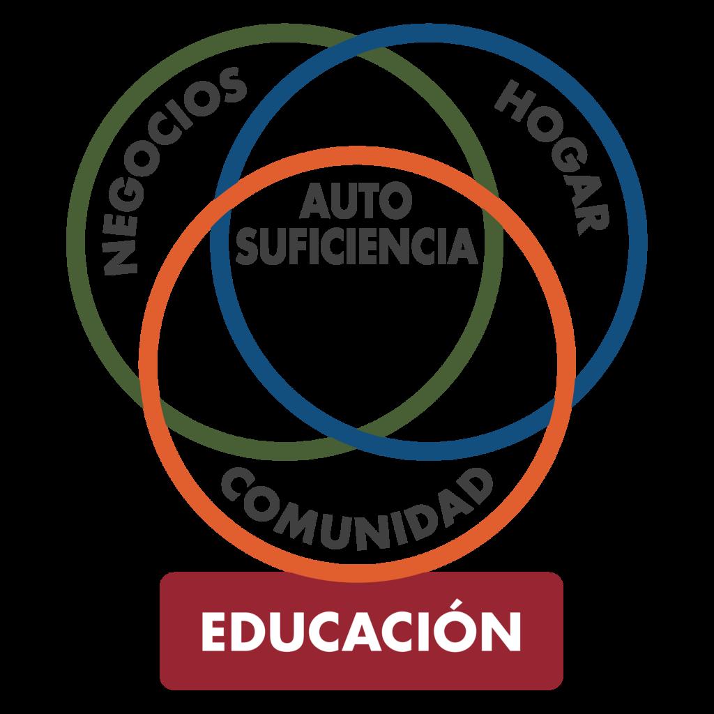 Descargar (490KB) El gráfico de los tres círculos sin educación como el base, en español, en el formato raster .png. Este archivo tiene un fondo transparente.